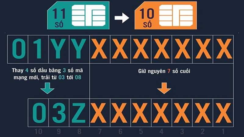 Chuyển đổi SIM 11 số sang SIM 10